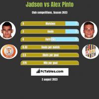 Jadson vs Alex Pinto h2h player stats