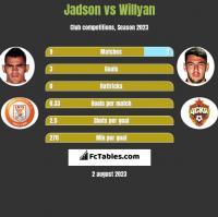 Jadson vs Willyan h2h player stats