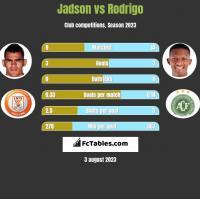 Jadson vs Rodrigo h2h player stats