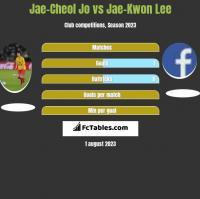 Jae-Cheol Jo vs Jae-Kwon Lee h2h player stats