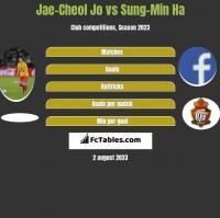 Jae-Cheol Jo vs Sung-Min Ha h2h player stats