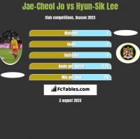 Jae-Cheol Jo vs Hyun-Sik Lee h2h player stats