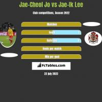 Jae-Cheol Jo vs Jae-Ik Lee h2h player stats