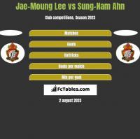 Jae-Moung Lee vs Sung-Nam Ahn h2h player stats