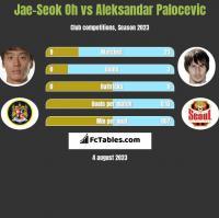 Jae-Seok Oh vs Aleksandar Palocevic h2h player stats