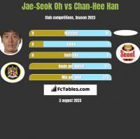 Jae-Seok Oh vs Chan-Hee Han h2h player stats