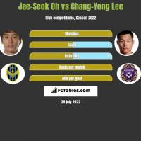 Jae-Seok Oh vs Chang-Yong Lee h2h player stats
