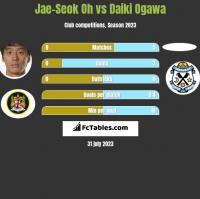 Jae-Seok Oh vs Daiki Ogawa h2h player stats