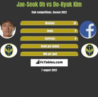 Jae-Seok Oh vs Do-Hyuk Kim h2h player stats