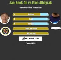 Jae-Seok Oh vs Eren Albayrak h2h player stats