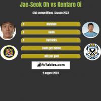 Jae-Seok Oh vs Kentaro Oi h2h player stats