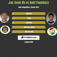 Jae-Seok Oh vs Koki Yonekura h2h player stats