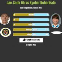 Jae-Seok Oh vs Kyohei Noborizato h2h player stats