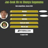 Jae-Seok Oh vs Shunya Suganuma h2h player stats
