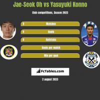 Jae-Seok Oh vs Yasuyuki Konno h2h player stats