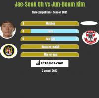 Jae-Seok Oh vs Jun-Beom Kim h2h player stats