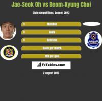 Jae-Seok Oh vs Beom-Kyung Choi h2h player stats