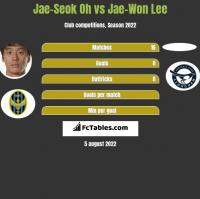 Jae-Seok Oh vs Jae-Won Lee h2h player stats