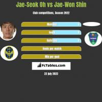 Jae-Seok Oh vs Jae-Won Shin h2h player stats