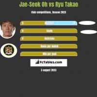 Jae-Seok Oh vs Ryu Takao h2h player stats