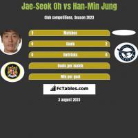 Jae-Seok Oh vs Han-Min Jung h2h player stats