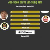 Jae-Seok Oh vs Jin-Sung Kim h2h player stats