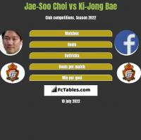 Jae-Soo Choi vs Ki-Jong Bae h2h player stats