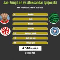Jae-Sung Lee vs Aleksandar Ignjovski h2h player stats