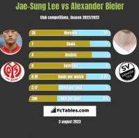 Jae-Sung Lee vs Alexander Bieler h2h player stats