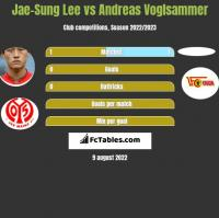 Jae-Sung Lee vs Andreas Voglsammer h2h player stats