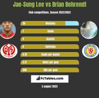 Jae-Sung Lee vs Brian Behrendt h2h player stats