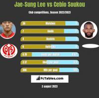 Jae-Sung Lee vs Cebio Soukou h2h player stats