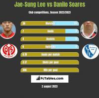 Jae-Sung Lee vs Danilo Soares h2h player stats