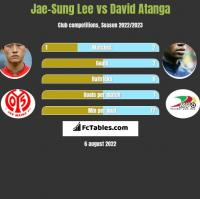 Jae-Sung Lee vs David Atanga h2h player stats