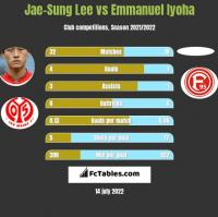 Jae-Sung Lee vs Emmanuel Iyoha h2h player stats