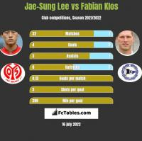 Jae-Sung Lee vs Fabian Klos h2h player stats