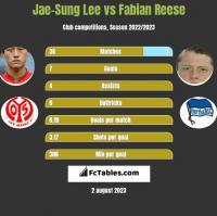 Jae-Sung Lee vs Fabian Reese h2h player stats