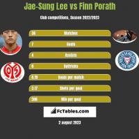 Jae-Sung Lee vs Finn Porath h2h player stats