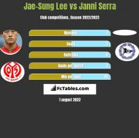 Jae-Sung Lee vs Janni Serra h2h player stats