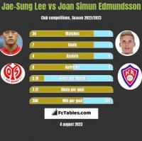 Jae-Sung Lee vs Joan Simun Edmundsson h2h player stats