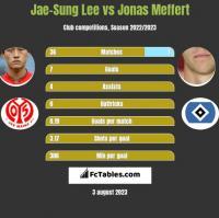 Jae-Sung Lee vs Jonas Meffert h2h player stats