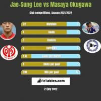 Jae-Sung Lee vs Masaya Okugawa h2h player stats