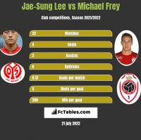 Jae-Sung Lee vs Michael Frey h2h player stats