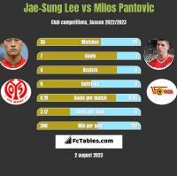Jae-Sung Lee vs Milos Pantovic h2h player stats