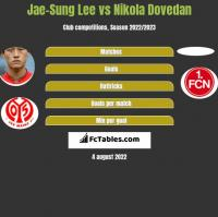 Jae-Sung Lee vs Nikola Dovedan h2h player stats