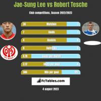 Jae-Sung Lee vs Robert Tesche h2h player stats