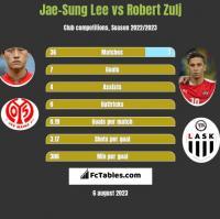 Jae-Sung Lee vs Robert Zulj h2h player stats