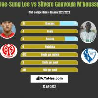 Jae-Sung Lee vs Silvere Ganvoula M'boussy h2h player stats