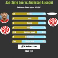 Jae-Sung Lee vs Anderson Lucoqui h2h player stats