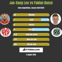 Jae-Sung Lee vs Fabian Kunze h2h player stats